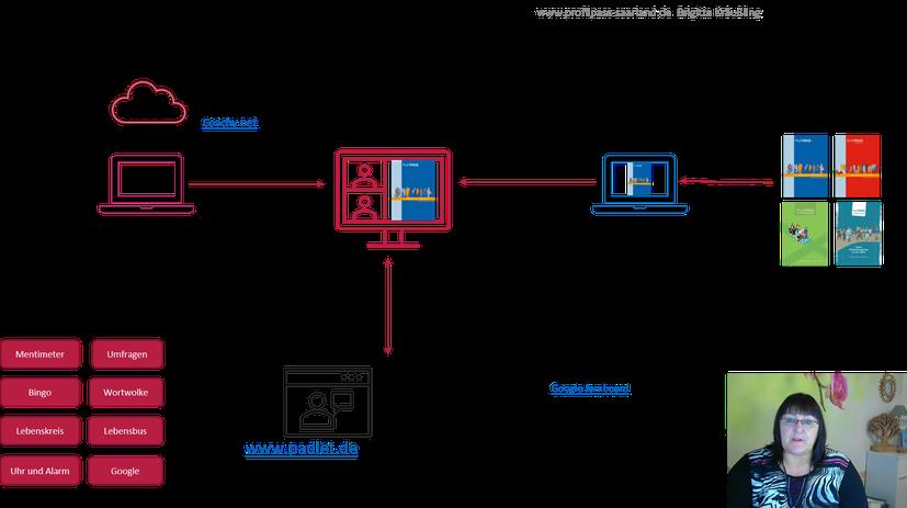 Onlinezertifikatslehrgang ProfilPASS-BeraterIn