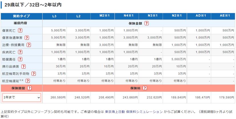 中国北京大連上海留学 海外旅行保険 東京海上日動 海外旅行保険保険料