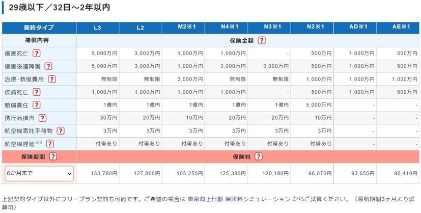 中国北京大連上海留学 海外旅行保険保険料表 東京海上日動