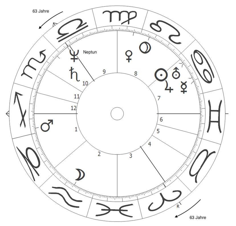 Der Siebener-Rhythmus im Horoskop