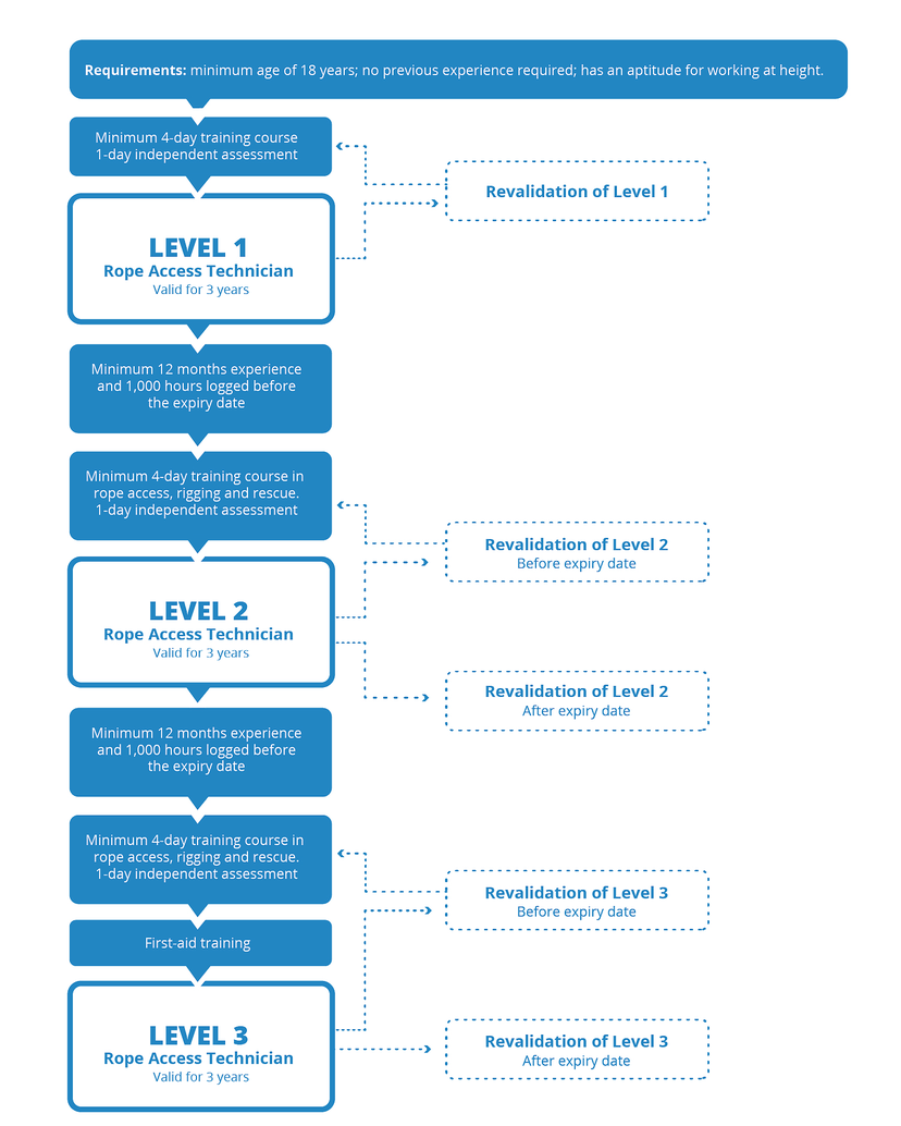 Stroomschema van IRATA Level 1, 2 en 3