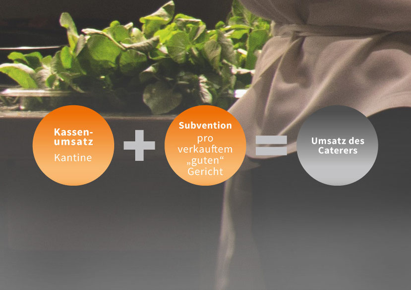 Orientierung des Umsatzes an wertvollen Gerichten übt kreativen Druck aus. (Quelle: GESOCA)