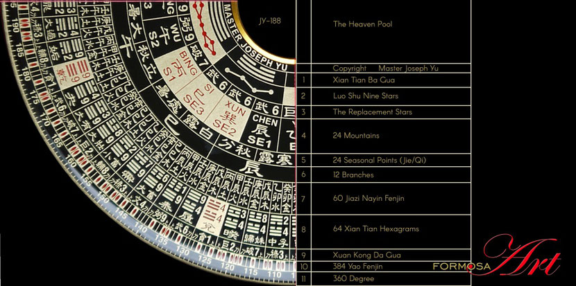 Joseph Yu Luopan names of the rings