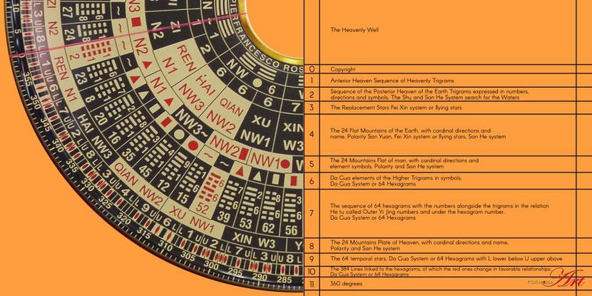 Names of the rings in Pierfranceso Ros' Zong He Luopan PR-188