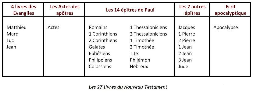 Le canon du Nouveau Testament contient les 4 Évangiles (Matthieu, Marc, Luc, Jean), les Actes des apôtres, les 14 épîtres de Paul (Romains aux Hébreux), les 7 autres épîtres (Jacques, Pierre, Jean, Jude), l'Apocalypse de Jean.