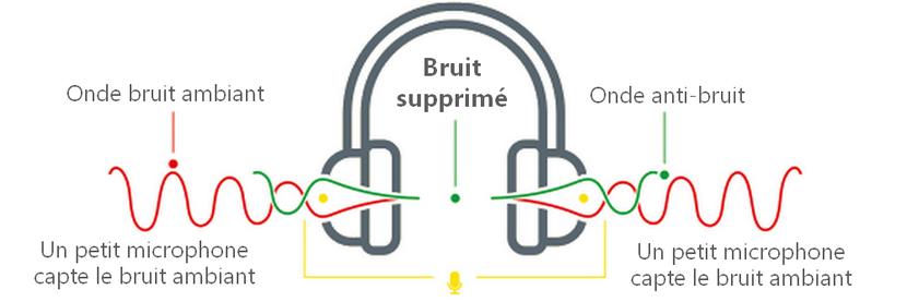 Fonctionnement casque anti bruit avec réduction active du bruit ANC