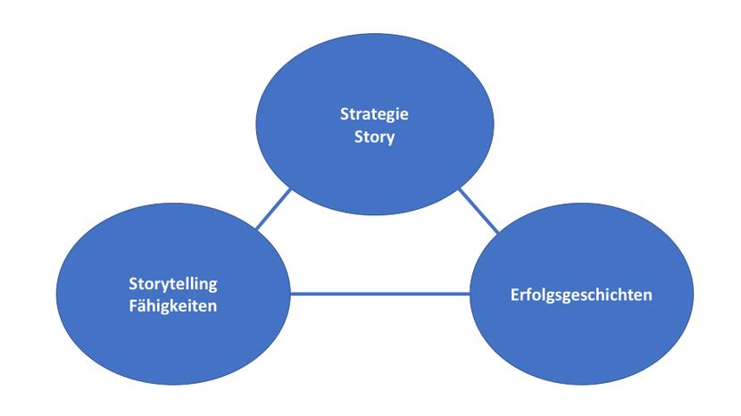 Zusammenhang von Strategie-Story, Storytelling-Fähigkeiten und Erfolgsgeschichten