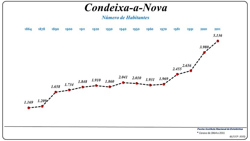 Número de habitantes da freguesia de Condeixa a Nova