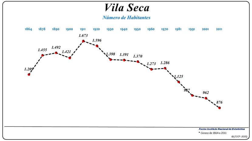 Número de habitantes da freguesia de Vila Seca