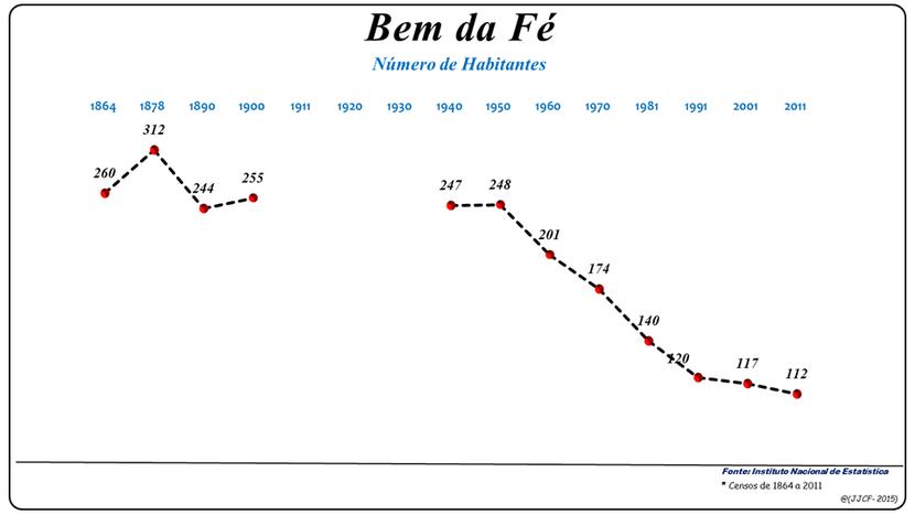 Número de habitantes da freguesia de Bem da Fé