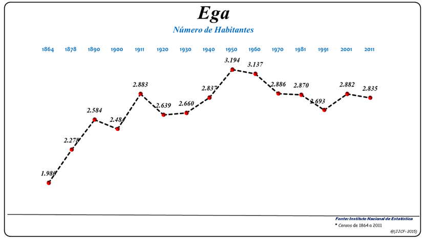 Número de habitantes da freguesia de Ega