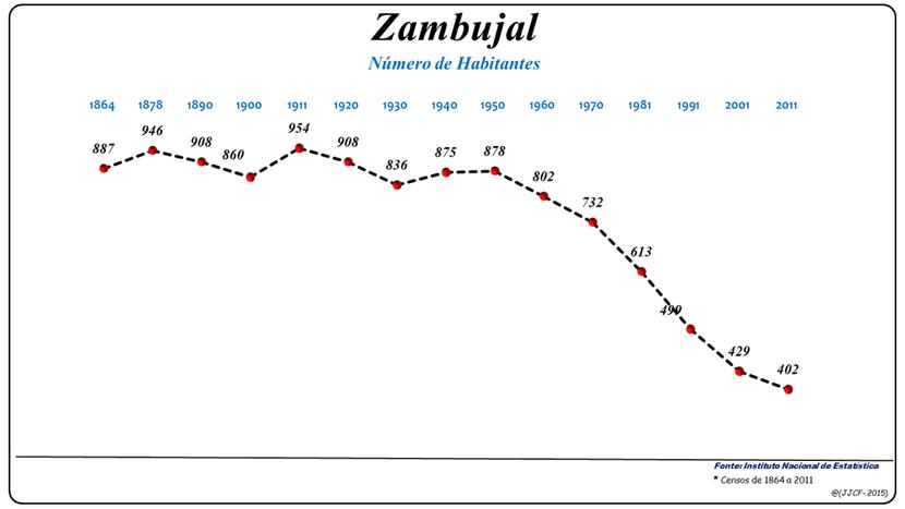 Número de habitantes da freguesia de Zambujal