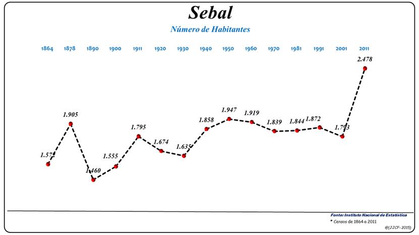 Número de habitantes da freguesia de Sebal