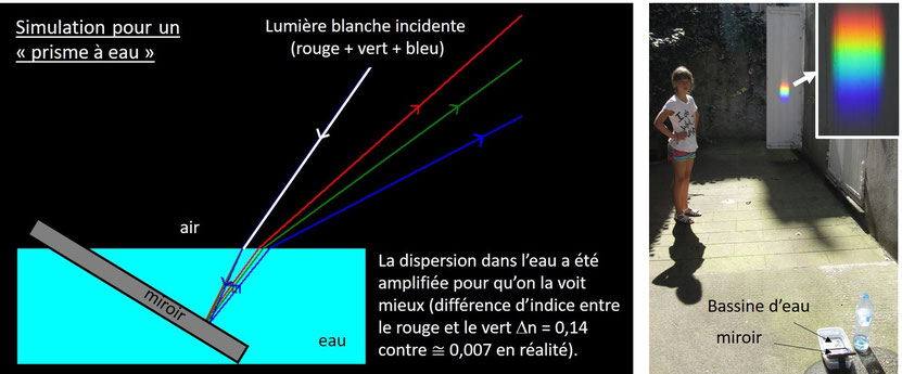 Réfraction et dispersion de la lumière blanche par un prisme à eau