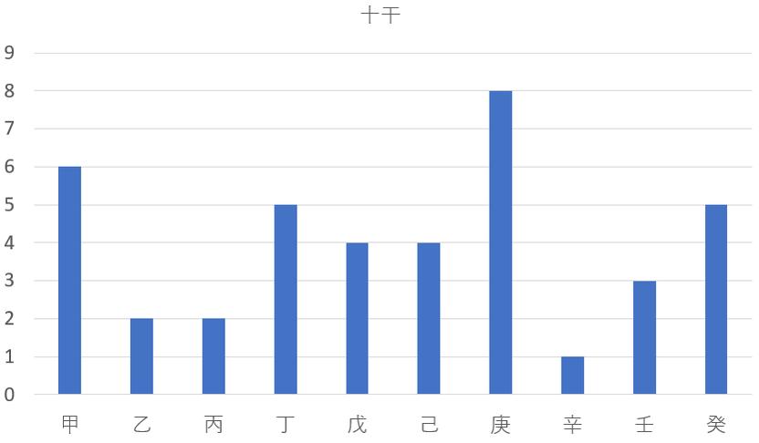 日本の起業家 財閥の創業者を九星気学と宿曜占星術で調べてみると