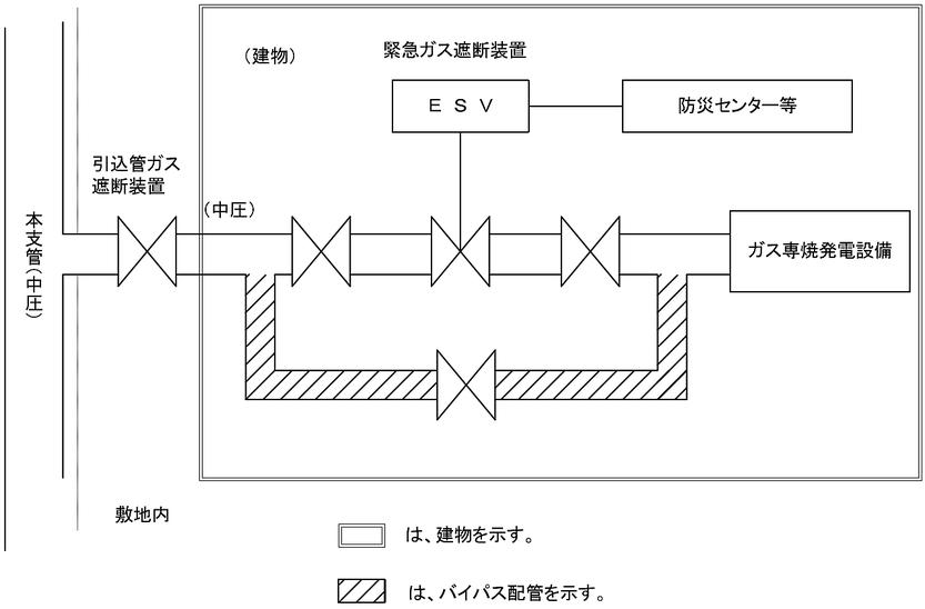 緊急ガス遮断装置のバイパス配管