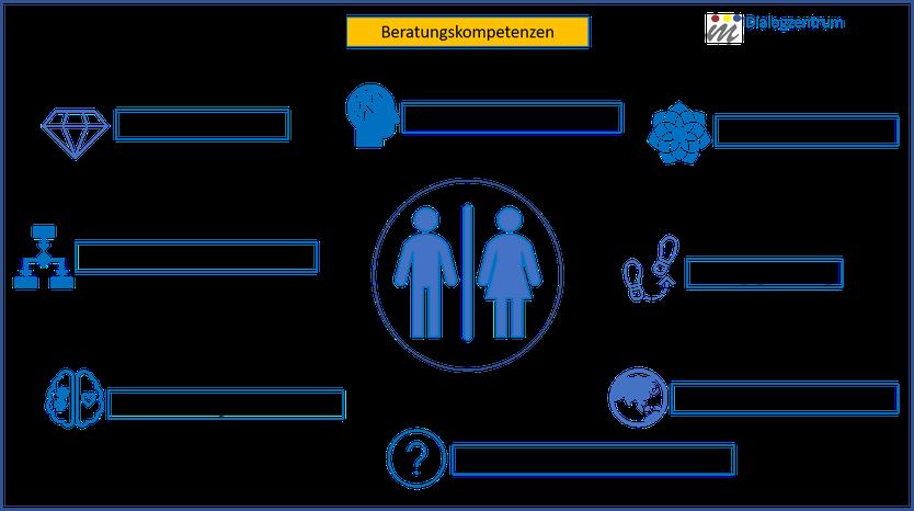 Grafik mit Übersicht von Anforderungen an KompetenzberaterInnen