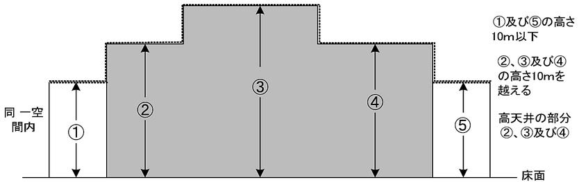 防火対象物の部分が高天井の部分に該当するか否か 放水型ヘッド等を用いるスプリンクラー設備