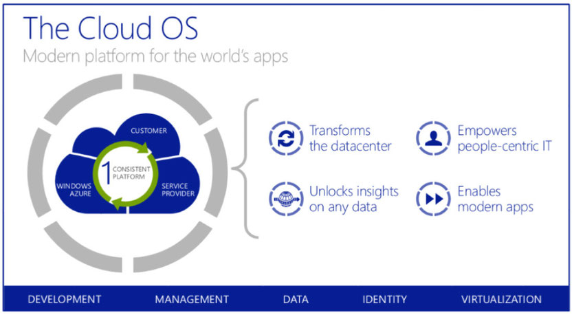 Windows Azure Pack - The Microsoft Cloud OS to run in your own datacenter