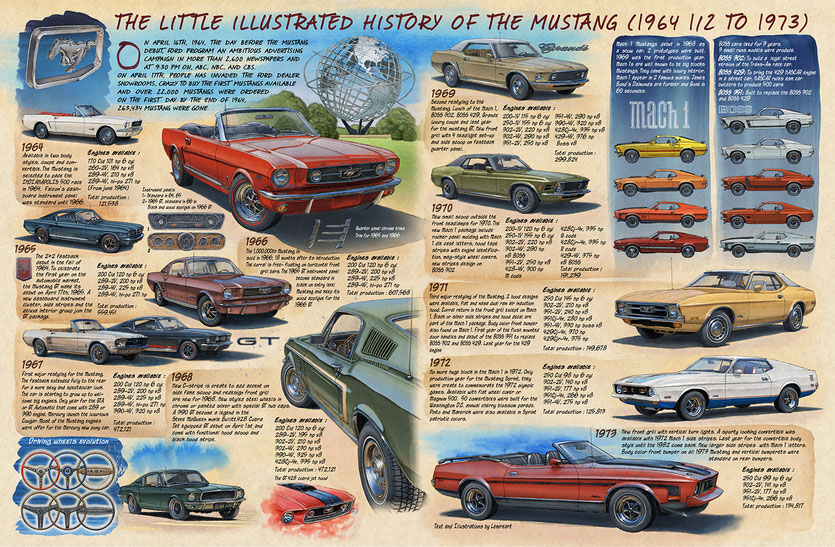 HISTORY OF THE FORD MUSTANG 1964 TO 1973