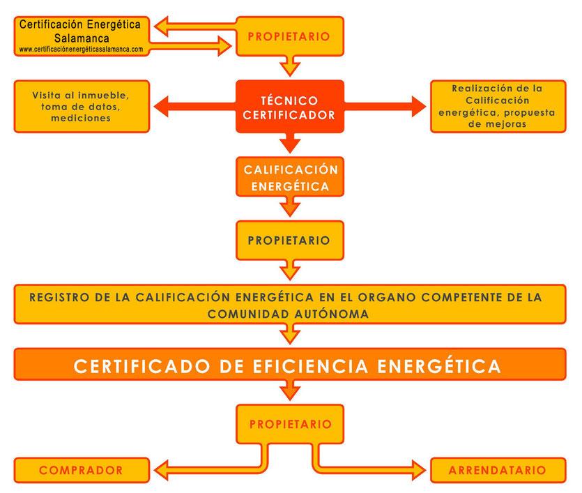 Proceso de obtención del certificado de eficiencia energética