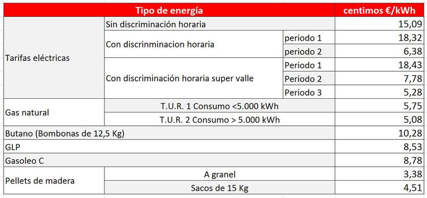 Precios energía 2013