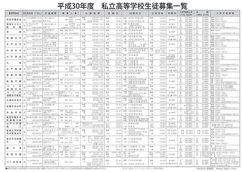茨城県高校入試日程,茨城県私立高校生徒募集要項