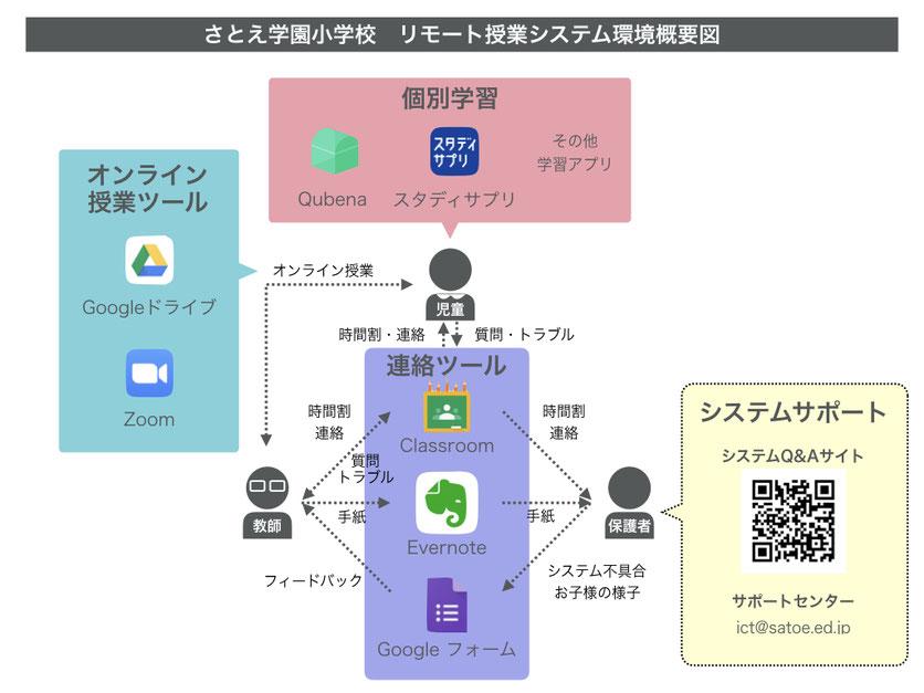 【図1】リモート授業のシステム環境概要図