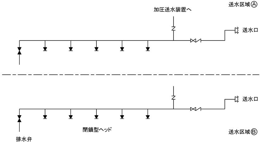 送水区域ごとに送水口を設ける場合の閉鎖型ヘッドの例