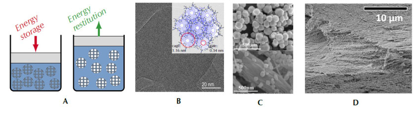 Fig.1: A) Principle of HLS energy storage. B) Structure of ZIF-8 and picture of of a mono-crystal (from Pan et al. 2014). C) ZIF-8 particles (top) adsorbed on cellulose microfiber (bottom, from Su et al. 2018). D) Anisotropic CNC thin film.