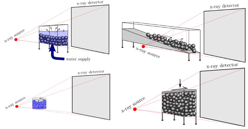 top-left: fluidisation of a granular bed. Top right: dense granular flow around an obstacle. Bottom left: particle kinematics in a dense suspension. Bottom right: kinematic fluctuations during a lid-driven shear.