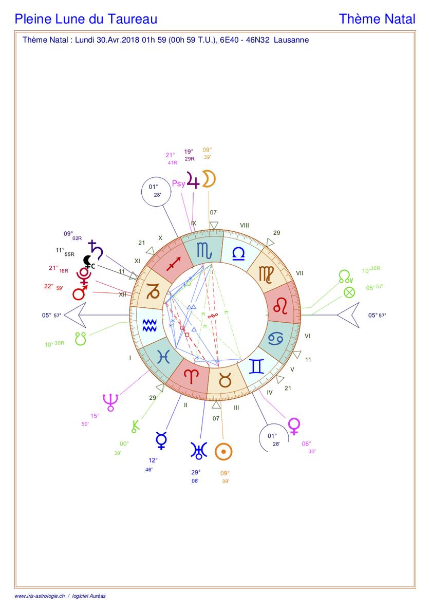 Carte du ciel astrologique de la pleine Lune du Taureau (thème astral)