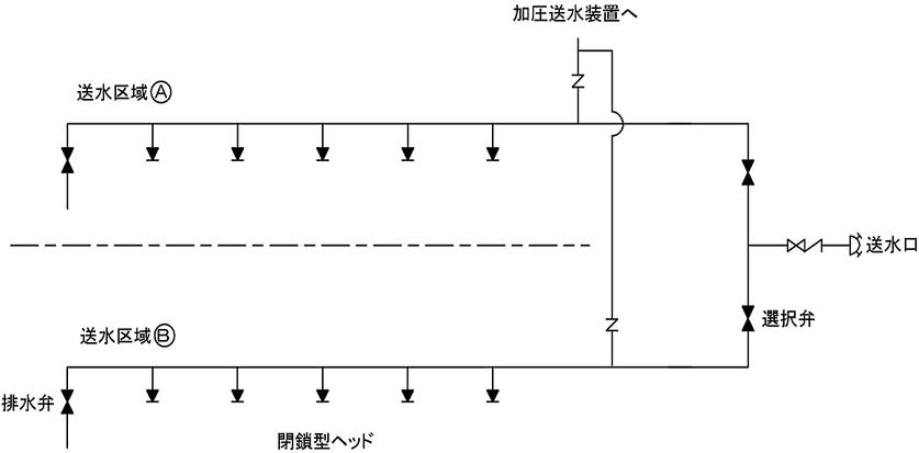 選択弁を設ける場合における閉鎖型ヘッドの例