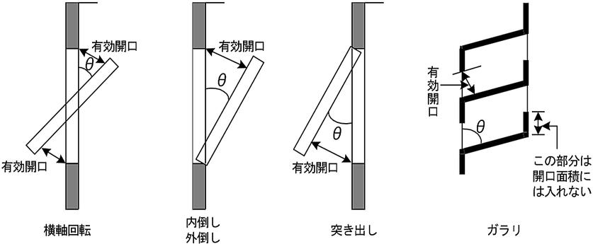 開口部の開放形式ごとにおける回転角 (θ)°の取り方 避難器具 特例 屋内階段