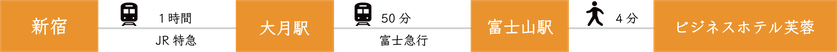 交通アクセス_電車でお越しの場合_新宿から1時間で大月駅 大月駅から50分で富士山駅 富士山駅から徒歩3分でビジネスホテル芙蓉