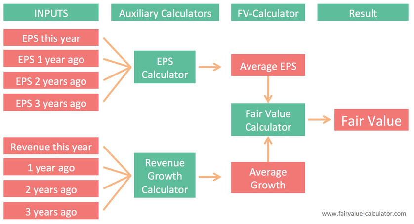 How to calculate a stocks fair value