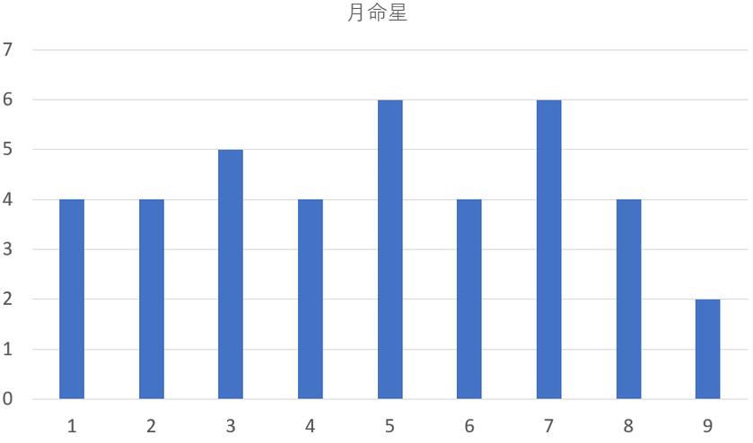歴代の埼玉県知事を九星気学と宿曜占星術で見てみると?共通点は?