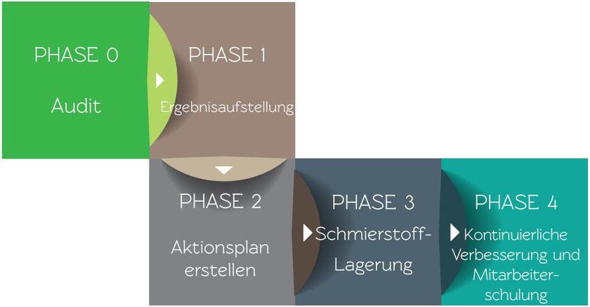 Ist-Analyse mit Ergebnispräsentation und Erstellung eines Aktionsplans. Optimierung der Schmierstoff-Lagerung und kontinuierliche Verbesserung und Mitarbeiterschulung