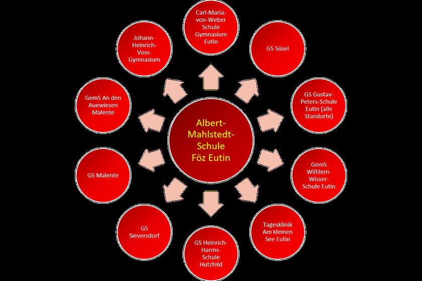 Grafik, die die verschiedenen unten genannten Schulen zeigt
