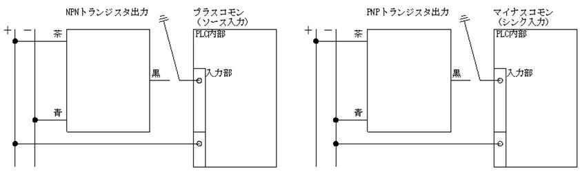 NPN型では通電してセンサーがONになったと判断し、PNP型では電気が遮断されてセンサーがOFFになったと判断する。