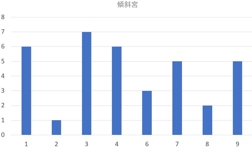 歴代の鳥取県知事を九星気学と宿曜占星術で見てみると?共通点は?