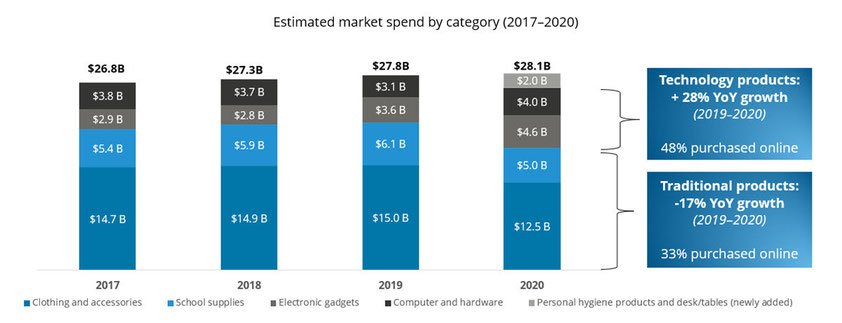 Estimated market spend for K-12