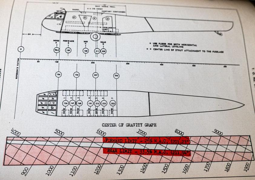 schéma explicatif des points d'ancrage et d'ajustage du matériel dans les planeurs américains. La règle qui était dans ce fourreau était prévue à cet effet.