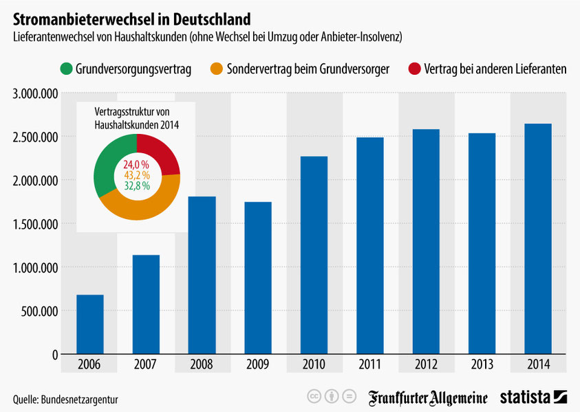 Die Wechselquote bei Stromanbietern in Deutschland ist gering