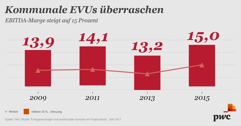 EBITDA von EVU in Deutschland nach wie vor hoch.