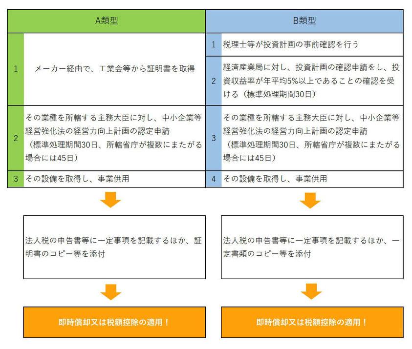 経営強化税制の手続きの概要と順序