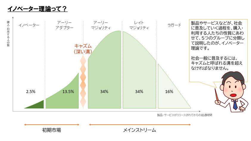 秋元通信『イノベーター理論』で挙げた、5つのグループ。