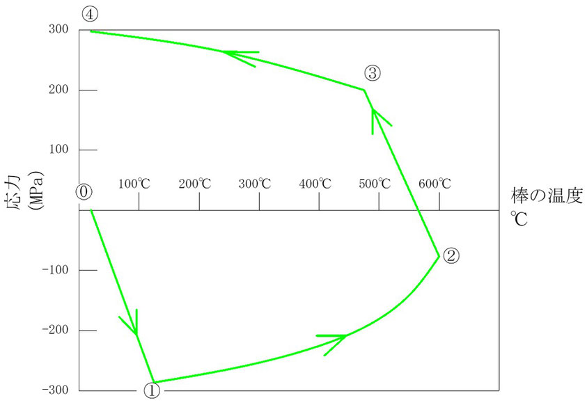 剛体枠に挟まれた鉄棒を加熱したときの温度の変化と発生する内部応力の変化の関係図です。