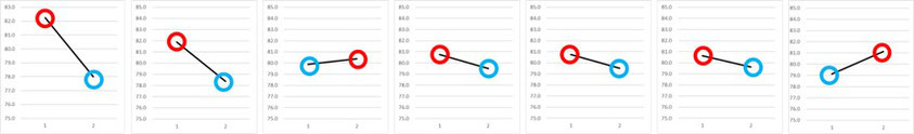 誤差因子の影響を要因効果図から評価します。