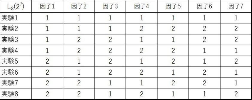 L8直交表です。7つの因子2つの水準を総当たりでは128通りになりますがL8直交表では8通りの組合せで確認できます。